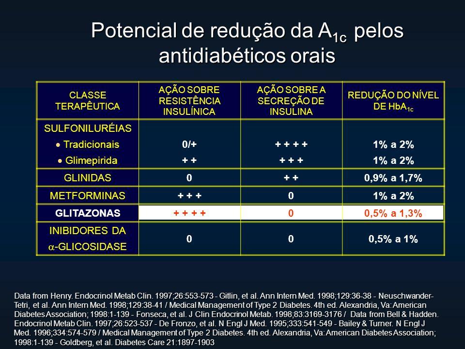 Potencial de redução da A 1c pelos antidiabéticos orais CLASSE TERAPÊUTICA AÇÃO SOBRE RESISTÊNCIA INSULÍNICA AÇÃO SOBRE A SECREÇÃO DE INSULINA REDUÇÃO DO NÍVEL DE HbA 1c SULFONILURÉIAS Tradicionais Glimepirida 0/+ + + + + + + 1% a 2% GLINIDAS0+ 0,9% a 1,7% METFORMINAS+ + +01% a 2% GLITAZONAS+ + 00,5% a 1,3% INIBIDORES DA -GLICOSIDASE 000,5% a 1% Data from Henry.