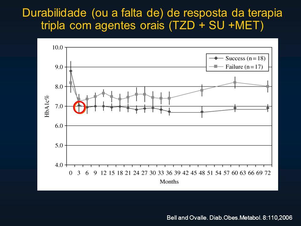 Bell and Ovalle. Diab.Obes.Metabol. 8:110,2006 Durabilidade (ou a falta de) de resposta da terapia tripla com agentes orais (TZD + SU +MET)