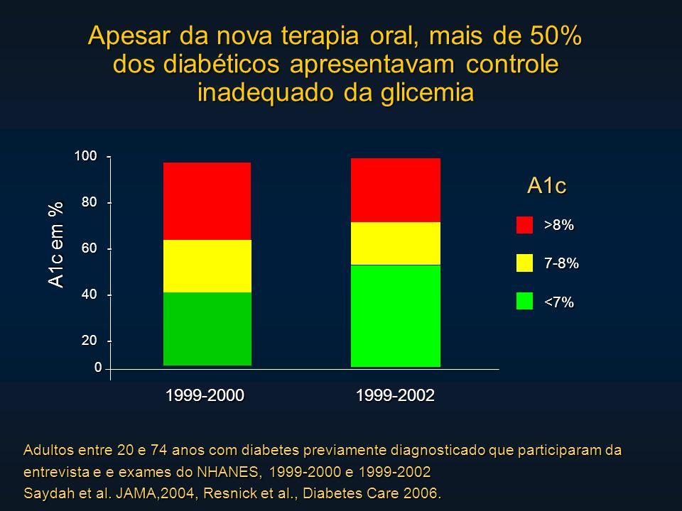 Apesar da nova terapia oral, mais de 50% dos diabéticos apresentavam controle inadequado da glicemia Adultos entre 20 e 74 anos com diabetes previamente diagnosticado que participaram da entrevista e e exames do NHANES, 1999-2000 e 1999-2002 Saydah et al.