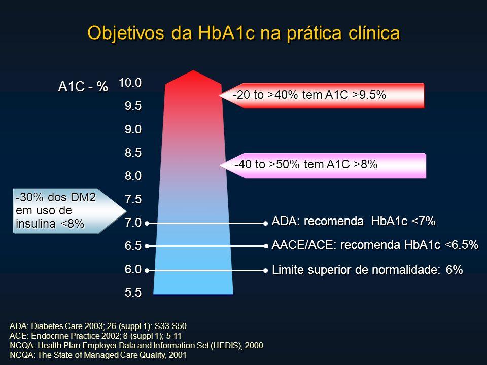 Objetivos da HbA1c na prática clínica 10.09.59.08.58.07.57.06.56.05.5 A1C - % -30% dos DM2 em uso de insulina <8% Limite superior de normalidade: 6% AACE/ACE: recomenda HbA1c <6.5% ADA: recomenda HbA1c <7% ADA: Diabetes Care 2003; 26 (suppl 1): S33-S50 ACE: Endocrine Practice 2002; 8 (suppl 1); 5-11 NCQA: Health Plan Employer Data and Information Set (HEDIS), 2000 NCQA: The State of Managed Care Quality, 2001 -20 to >40% tem A1C >9.5% -40 to >50% tem A1C >8%