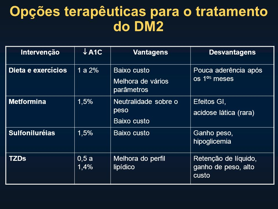 Opções terapêuticas para o tratamento do DM2 Intervenção A1C VantagensDesvantagens Dieta e exercícios1 a 2%Baixo custo Melhora de vários parâmetros Pouca aderência após os 1º s meses Metformina1,5%Neutralidade sobre o peso Baixo custo Efeitos GI, acidose lática (rara) Sulfoniluréias1,5%Baixo custoGanho peso, hipoglicemia TZDs0,5 a 1,4% Melhora do perfil lipídico Retenção de líquido, ganho de peso, alto custo