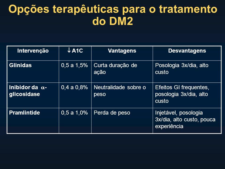 Intervenção A1C VantagensDesvantagens Glinidas0,5 a 1,5%Curta duração de ação Posologia 3x/dia, alto custo Inibidor da - glicosidase 0,4 a 0,8%Neutralidade sobre o peso Efeitos GI frequentes, posologia 3x/dia, alto custo Pramlintide0,5 a 1,0%Perda de pesoInjetável, posologia 3x/dia, alto custo, pouca experiência Opções terapêuticas para o tratamento do DM2