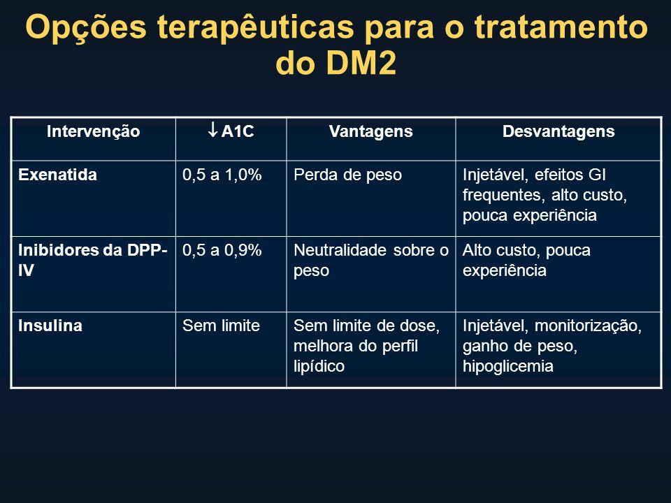 Intervenção A1C VantagensDesvantagens Exenatida0,5 a 1,0%Perda de pesoInjetável, efeitos GI frequentes, alto custo, pouca experiência Inibidores da DPP- IV 0,5 a 0,9%Neutralidade sobre o peso Alto custo, pouca experiência InsulinaSem limiteSem limite de dose, melhora do perfil lipídico Injetável, monitorização, ganho de peso, hipoglicemia Opções terapêuticas para o tratamento do DM2