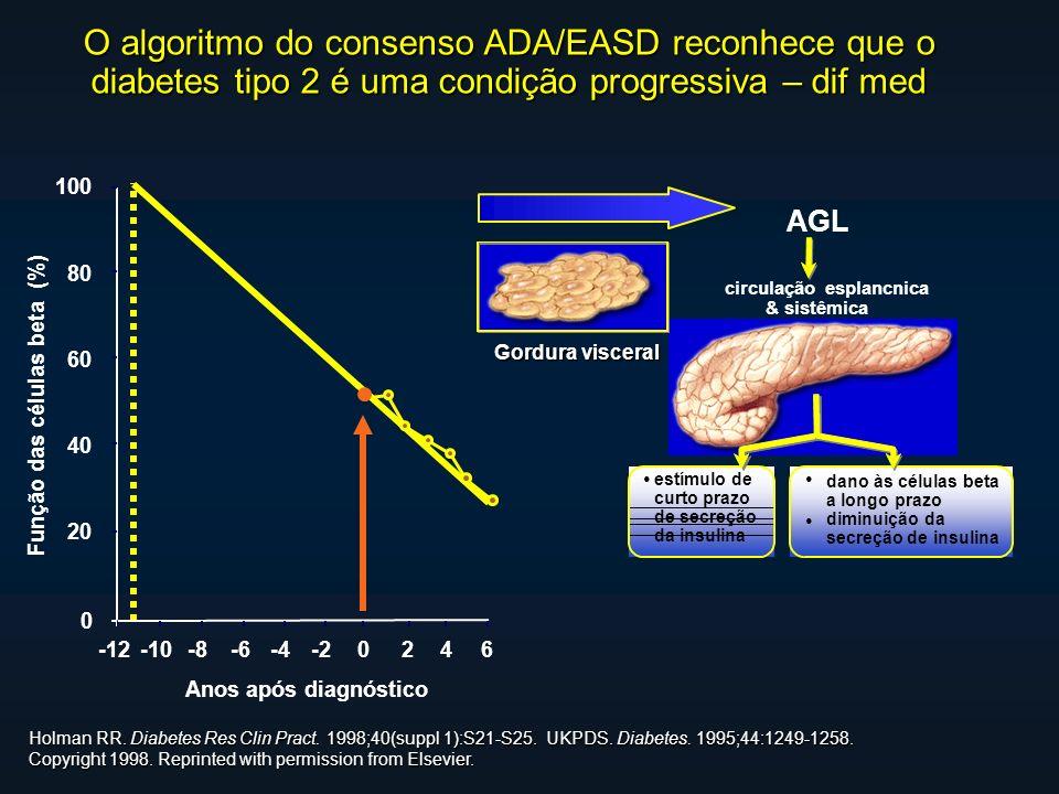 Anos após diagnóstico Função das células beta (%) Holman RR.