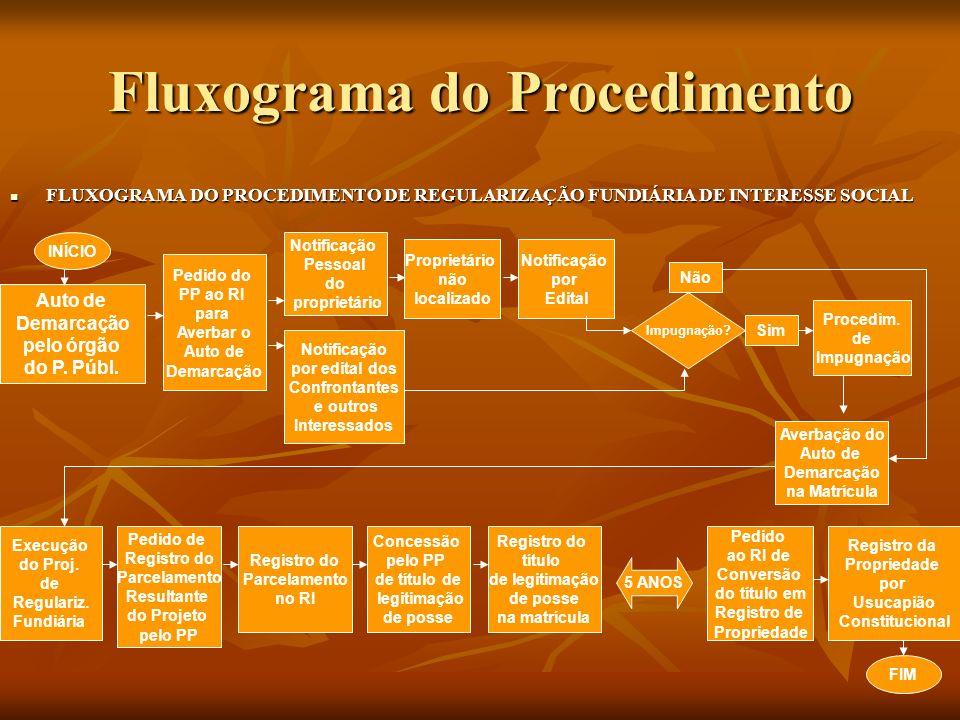 Fluxograma do Procedimento FLUXOGRAMA DO PROCEDIMENTO DE REGULARIZAÇÃO FUNDIÁRIA DE INTERESSE SOCIAL FLUXOGRAMA DO PROCEDIMENTO DE REGULARIZAÇÃO FUNDI