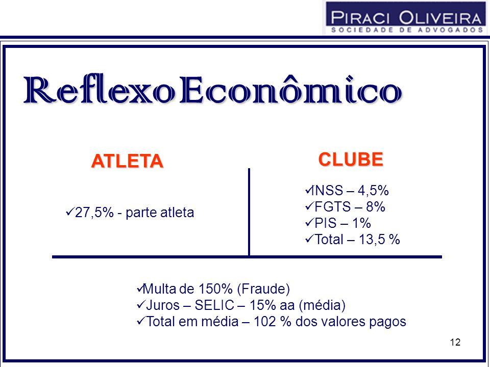 12 27,5% - parte atleta Reflexo Econômico INSS – 4,5% FGTS – 8% PIS – 1% Total – 13,5 % ATLETA CLUBE Multa de 150% (Fraude) Juros – SELIC – 15% aa (mé