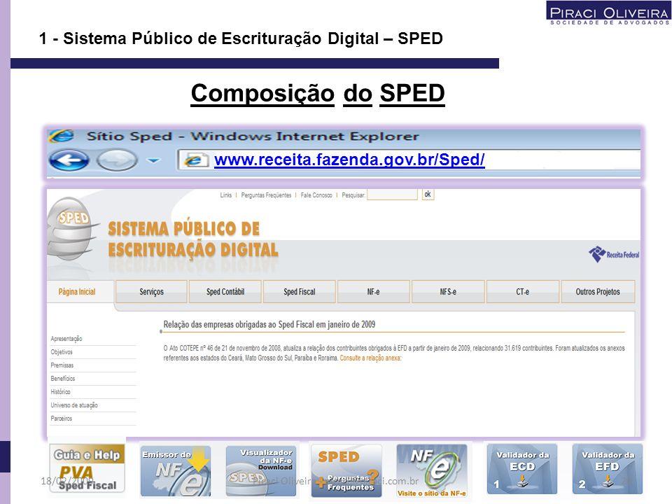 Composição do SPED www.receita.fazenda.gov.br/Sped/ 18/02/200920 1 - Sistema Público de Escrituração Digital – SPED Piraci Oliveira - piraci@piraci.co