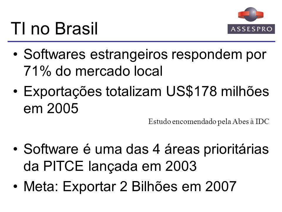 TI no Brasil Softwares estrangeiros respondem por 71% do mercado local Exportações totalizam US$178 milhões em 2005 Software é uma das 4 áreas priorit