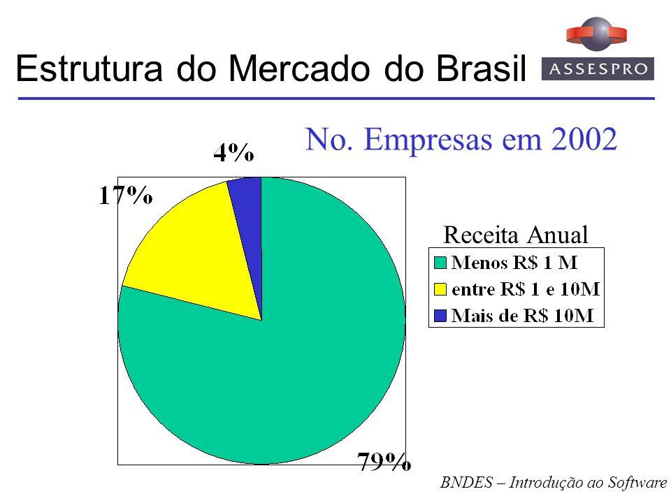 Estrutura do Mercado do Brasil Receita Anual BNDES – Introdução ao Software No. Empresas em 2002