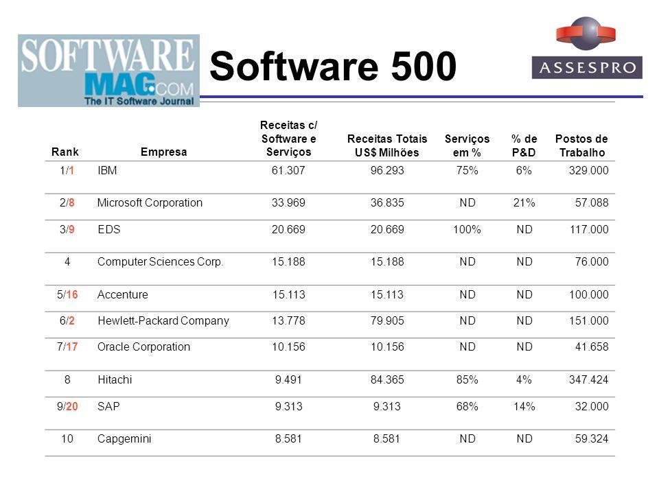 The 2004 Software 500 Rank Empresa Receitas c/ Software e Serviços Receitas Totais US$ Milhões Serviços em % % de P&D Postos de Trabalho 1/1IBM61.3079