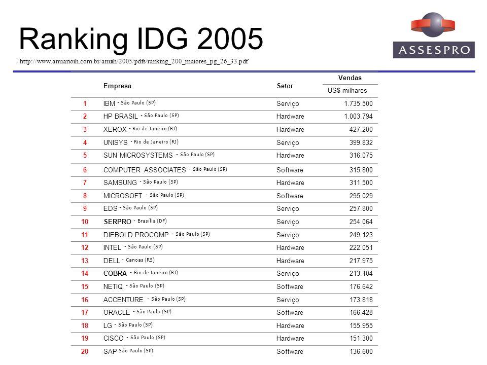 Ranking IDG 2005 http://www.anuarioih.com.br/anuih/2005/pdfs/ranking_200_maiores_pg_26_33.pdf EmpresaSetor Vendas US$ milhares 1IBM - São Paulo (SP) S