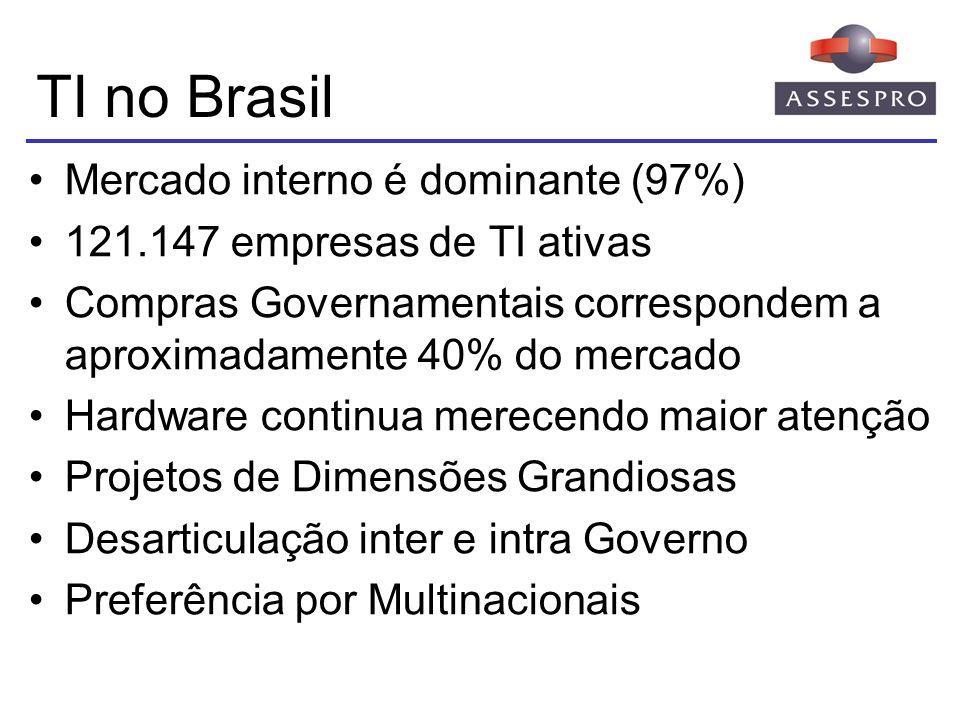 TI no Brasil Mercado interno é dominante (97%) 121.147 empresas de TI ativas Compras Governamentais correspondem a aproximadamente 40% do mercado Hard