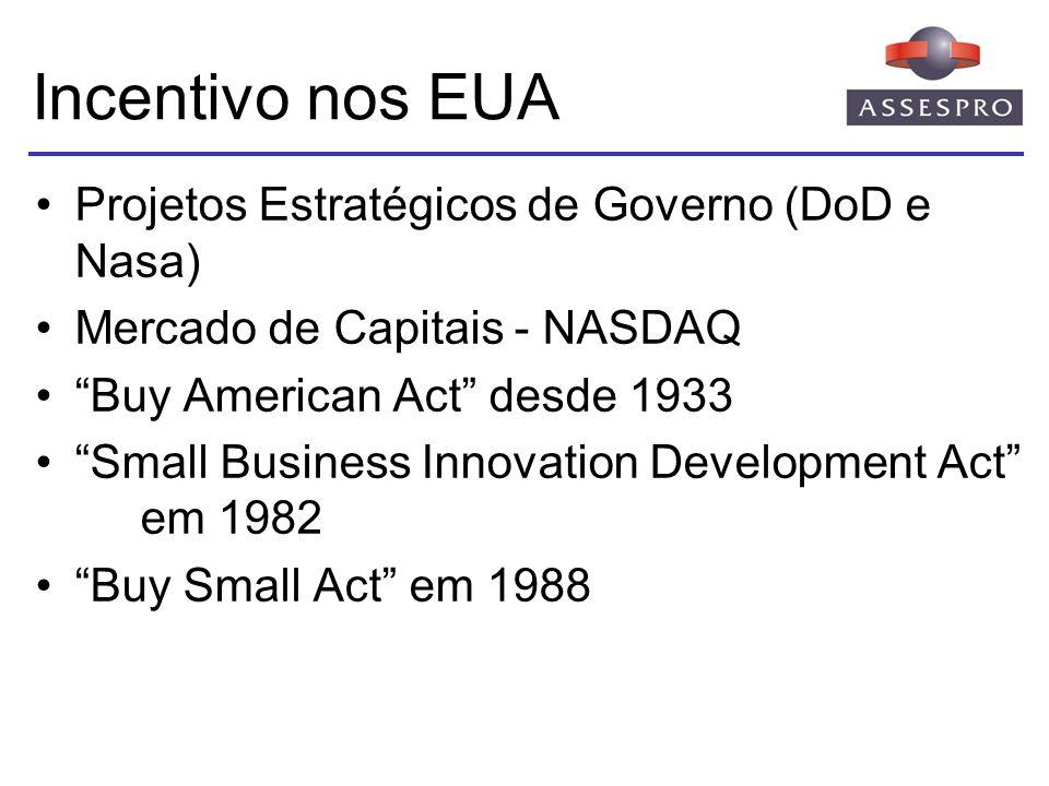 Incentivo nos EUA Projetos Estratégicos de Governo (DoD e Nasa) Mercado de Capitais - NASDAQ Buy American Act desde 1933 Small Business Innovation Dev