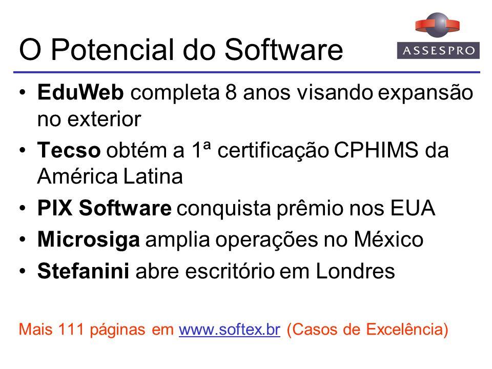 O Potencial do Software EduWeb completa 8 anos visando expansão no exterior Tecso obtém a 1ª certificação CPHIMS da América Latina PIX Software conqui