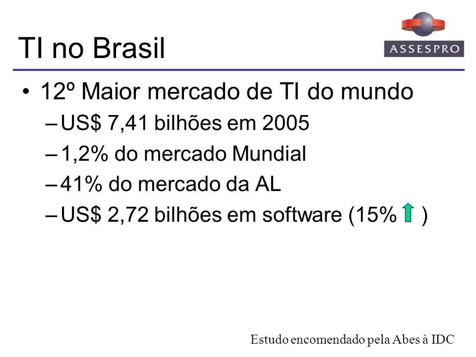 TI no Brasil 12º Maior mercado de TI do mundo –US$ 7,41 bilhões em 2005 –1,2% do mercado Mundial –41% do mercado da AL –US$ 2,72 bilhões em software (