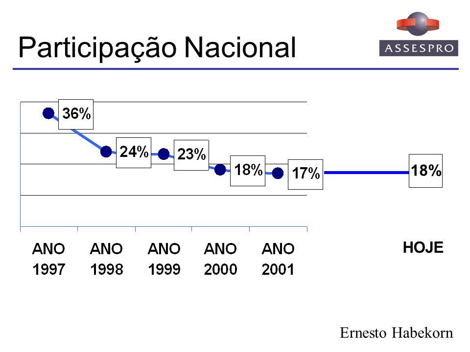 TI no Brasil Softwares estrangeiros respondem por 71% do mercado local Exportações totalizam US$178 milhões em 2005 Software é uma das 4 áreas prioritárias da PITCE lançada em 2003 Meta: Exportar 2 Bilhões em 2007 Estudo encomendado pela Abes à IDC