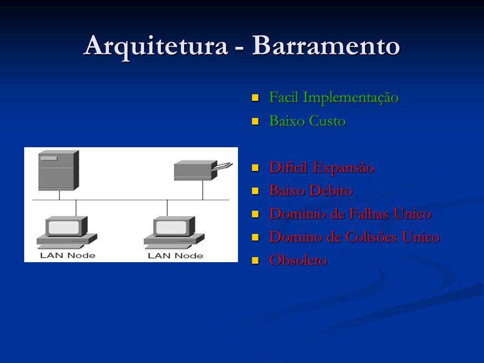 Arquitetura - Barramento Facil Implementação Baixo Custo Dificil Expansão Baixo Debito Dominio de Falhas Unico Domino de Colisões Unico Obsoleto