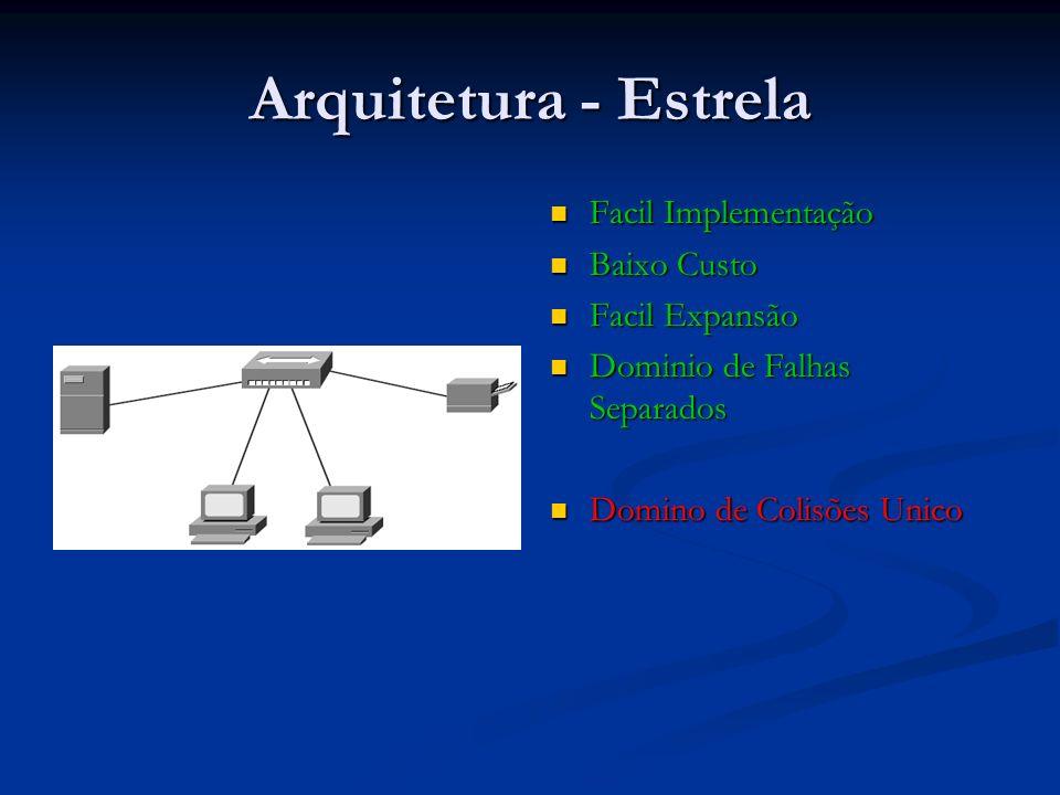Arquitetura - Estrela Facil Implementação Baixo Custo Facil Expansão Dominio de Falhas Separados Domino de Colisões Unico
