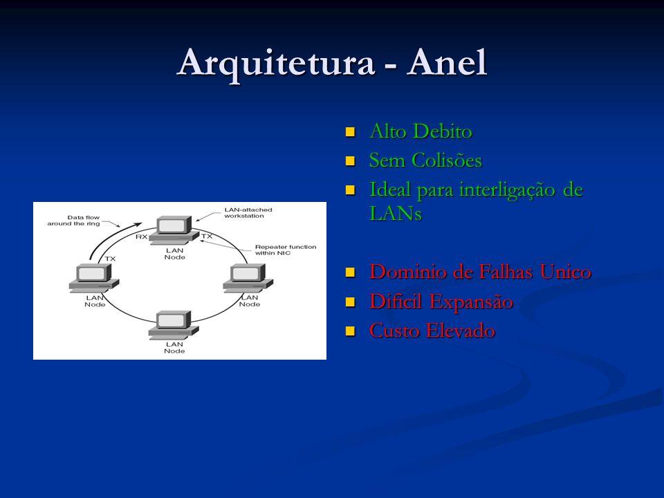 Protocolo - ATM Muito Alto Debito Muito Alto Debito Largamente utilizado em Backbones Largamente utilizado em Backbones Suporta encapsulamento de outros protocolos Suporta encapsulamento de outros protocolos Suporta dados em Tempo Real Suporta dados em Tempo Real Ligações virtuais com reserva de Largura de Banda (Virtual Channel) Ligações virtuais com reserva de Largura de Banda (Virtual Channel) Rotas virtuais (Virtual Path) Rotas virtuais (Virtual Path) Custo Elevado Custo Elevado