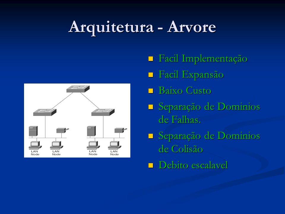 Arquitetura - Arvore Facil Implementação Facil Expansão Baixo Custo Separação de Dominios de Falhas. Separação de Dominios de Colisão Debito escalavel