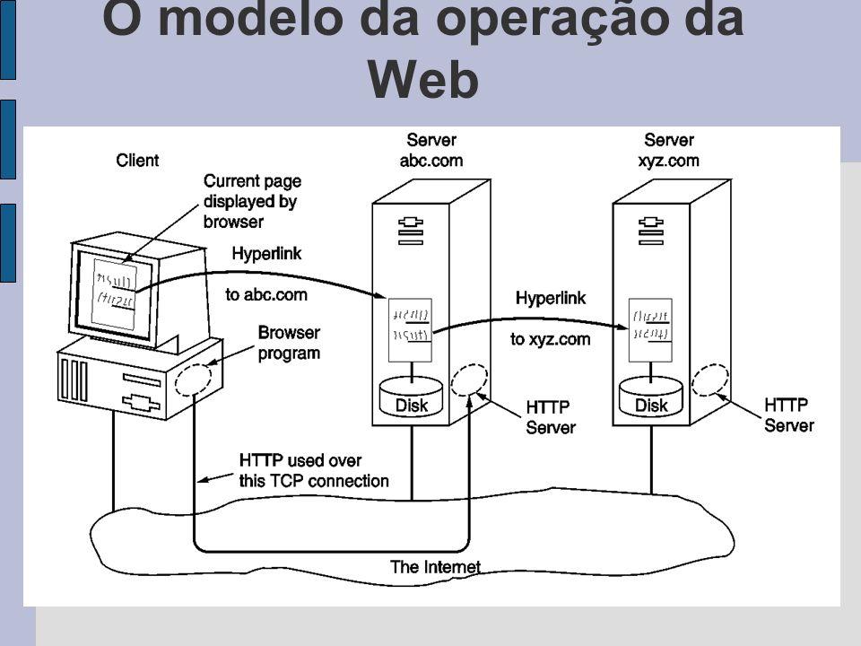 O modelo da operação da Web