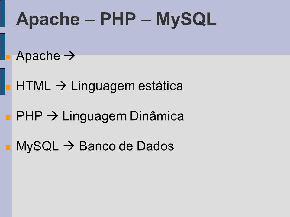 Apache – PHP – MySQL Apache HTML Linguagem estática PHP Linguagem Dinâmica MySQL Banco de Dados