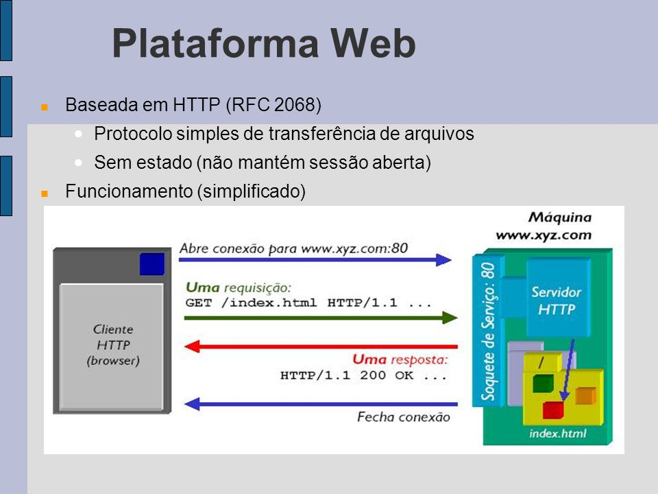 Plataforma Web Baseada em HTTP (RFC 2068) Protocolo simples de transferência de arquivos Sem estado (não mantém sessão aberta) Funcionamento (simplificado)