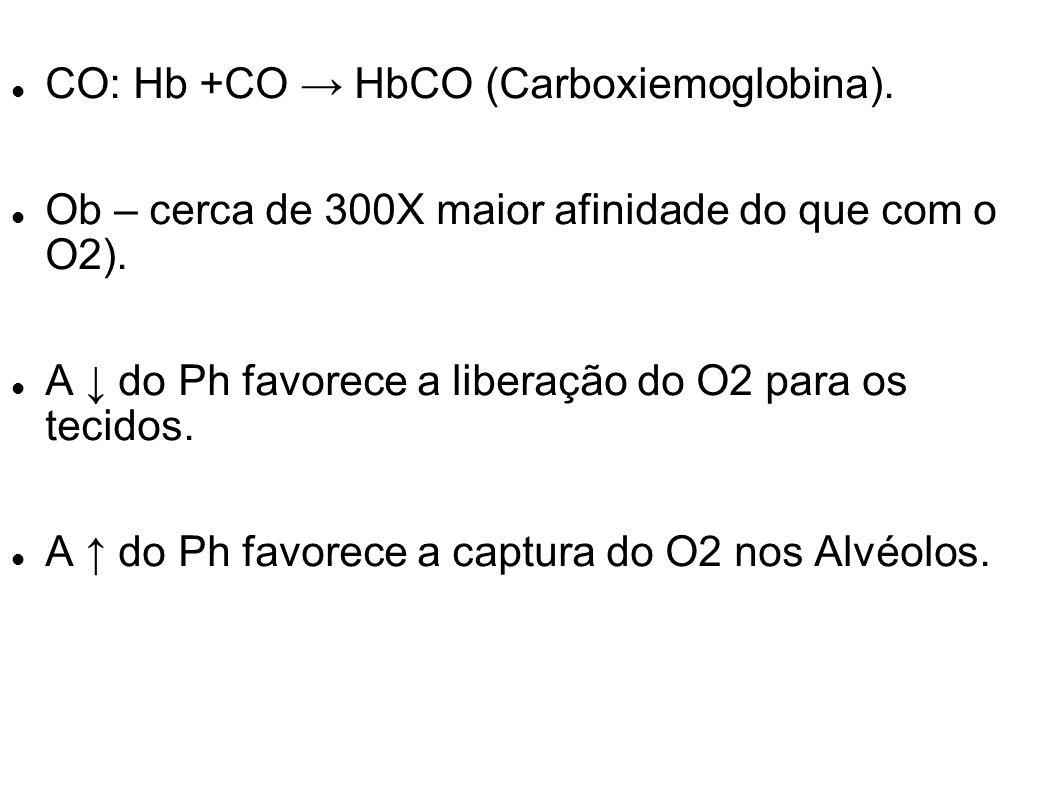 CO: Hb +CO HbCO (Carboxiemoglobina). Ob – cerca de 300X maior afinidade do que com o O2). A do Ph favorece a liberação do O2 para os tecidos. A do Ph