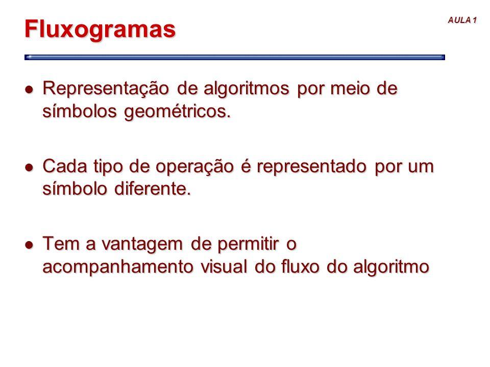 AULA 1 Fluxogramas l Representação de algoritmos por meio de símbolos geométricos. l Cada tipo de operação é representado por um símbolo diferente. l