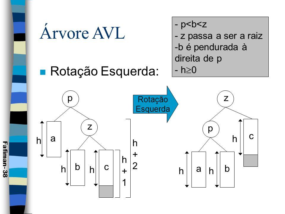 Árvore AVL n Exemplo de Rotação Esquerda: Fafiman- 39 Rotação Esquerda 120 100 150 130 200 80 110 120 130 100 110 80 150 200