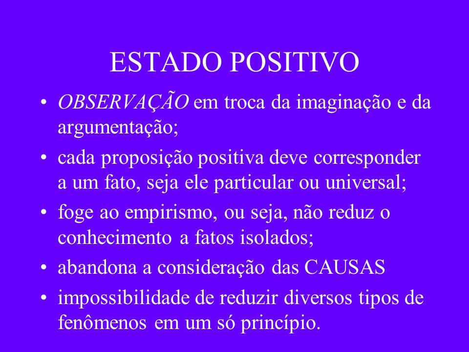 ESTADO POSITIVO OBSERVAÇÃO em troca da imaginação e da argumentação; cada proposição positiva deve corresponder a um fato, seja ele particular ou univ