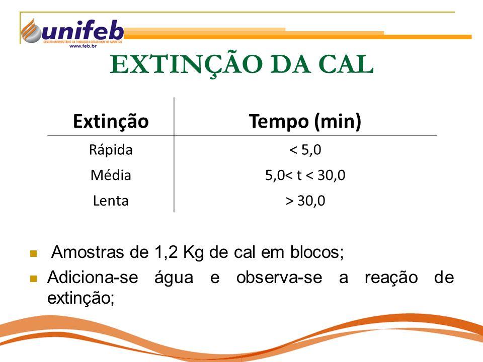EXTINÇÃO DA CAL ExtinçãoTempo (min) Rápida< 5,0 Média5,0< t < 30,0 Lenta> 30,0 Amostras de 1,2 Kg de cal em blocos; Adiciona-se água e observa-se a re