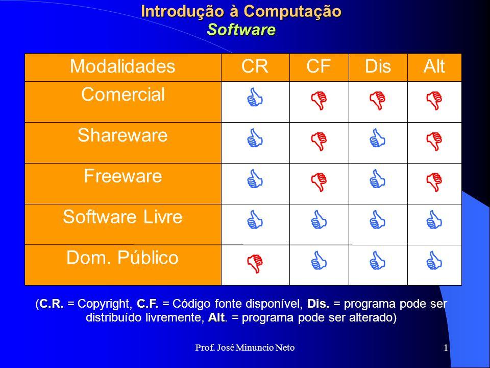Prof. José Minuncio Neto 1 Introdução à Computação Software Dom.