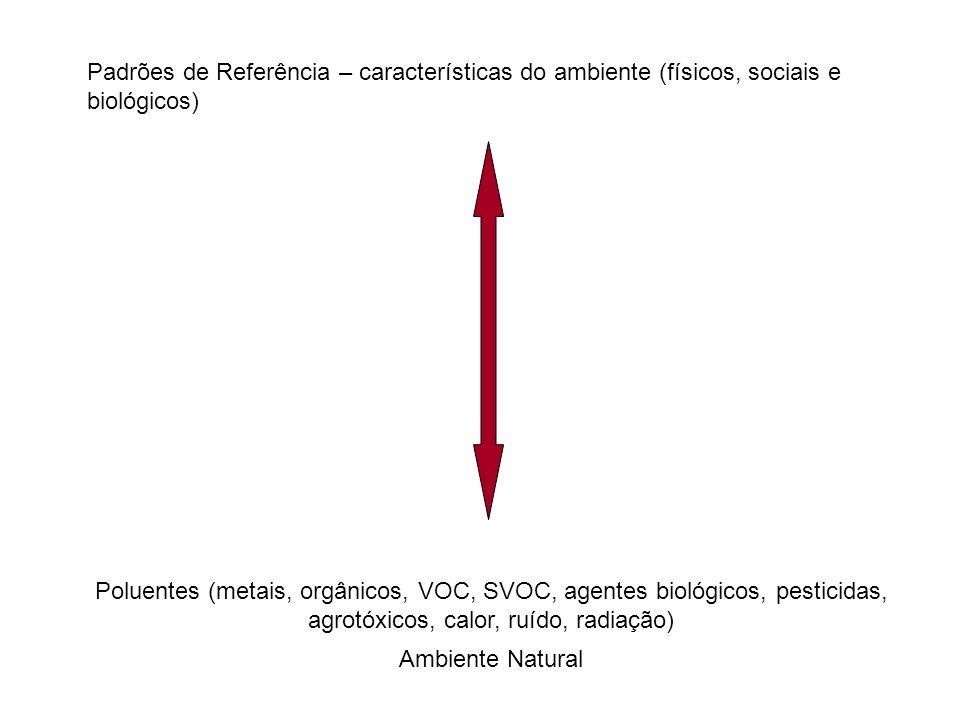 Padrões de Referência – características do ambiente (físicos, sociais e biológicos) Poluentes (metais, orgânicos, VOC, SVOC, agentes biológicos, pesti