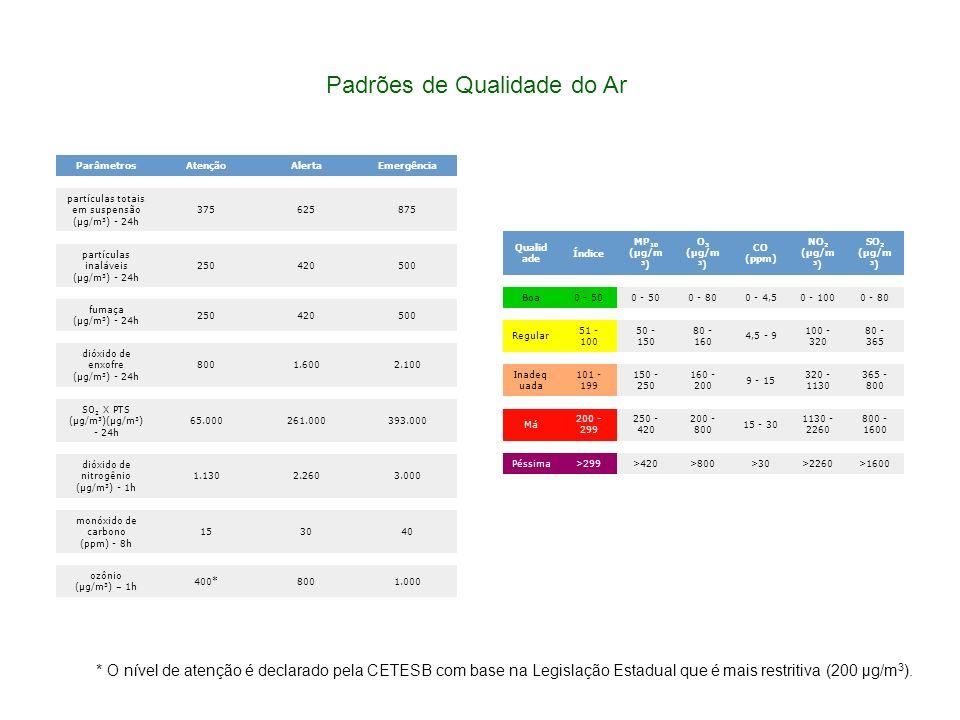 Qualid ade Índice MP 10 (µg/m 3 ) O 3 (µg/m 3 ) CO (ppm) NO 2 (µg/m 3 ) SO 2 (µg/m 3 ) Boa0 - 50 0 - 800 - 4,50 - 1000 - 80 Regular 51 - 100 50 - 150