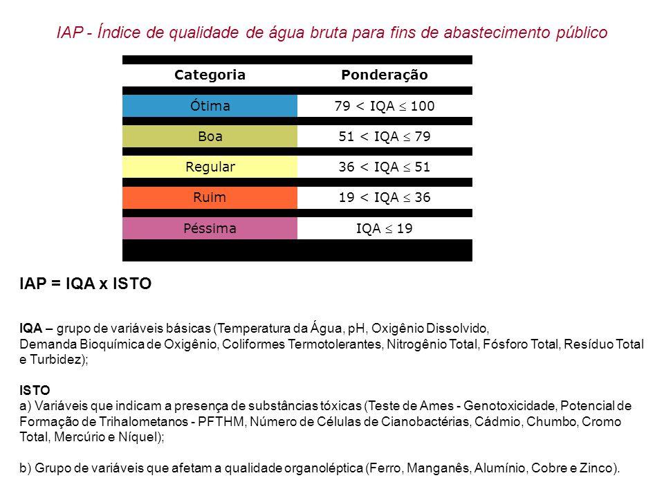 IAP - Índice de qualidade de água bruta para fins de abastecimento público CategoriaPonderação Ótima 79 < IQA 100 Boa 51 < IQA 79 Regular 36 < IQA 51