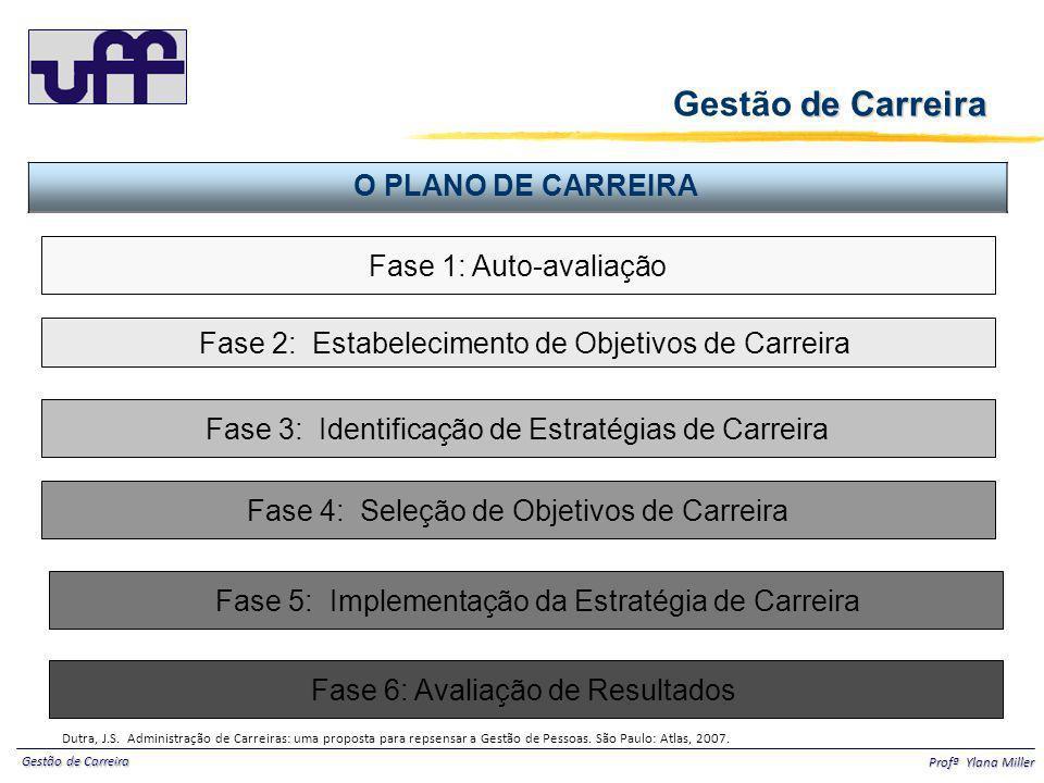 Gestão de Carreira Profª Ylana Miller Fase 1: Auto-avaliação Fase 2: Estabelecimento de Objetivos de Carreira Fase 3: Identificação de Estratégias de