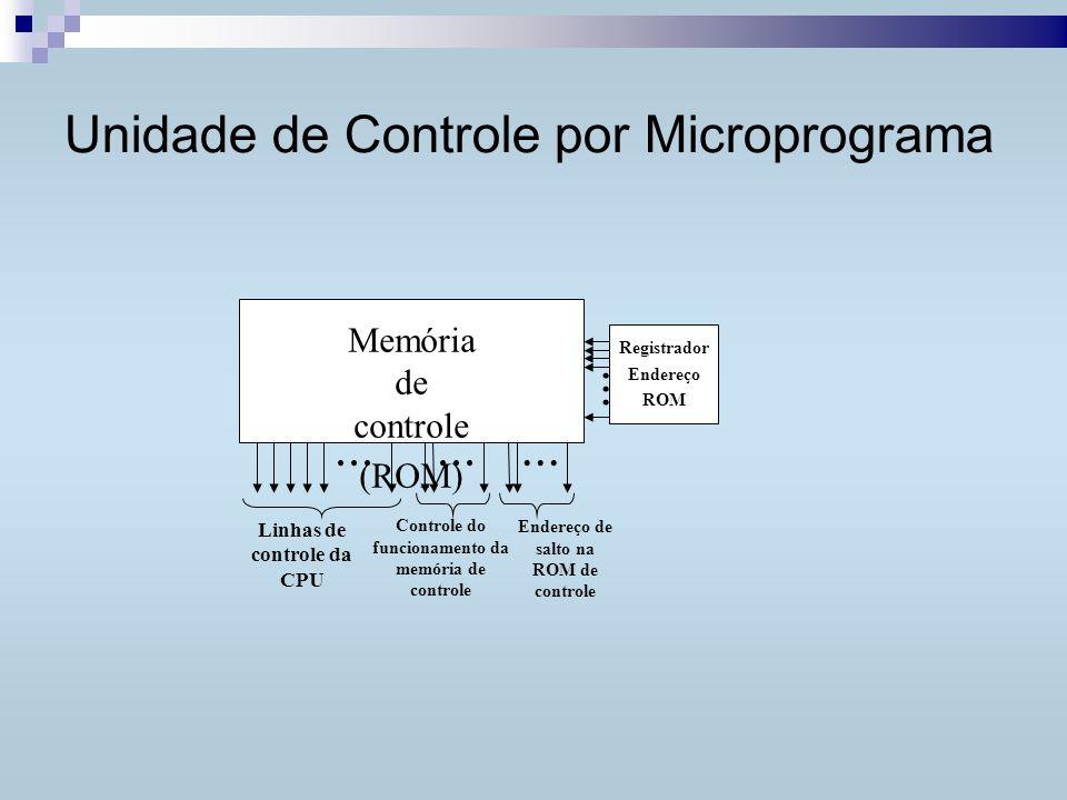 Unidade de Controle por Microprograma... Linhas de controle da CPU...