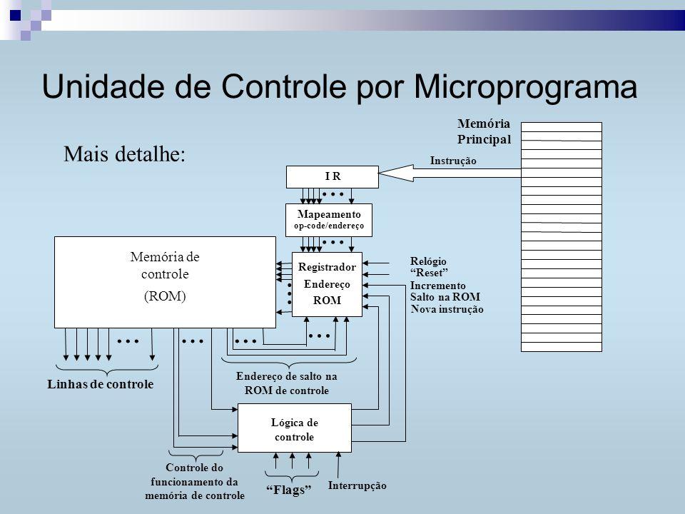 Unidade de Controle por Microprograma... Linhas de controle...
