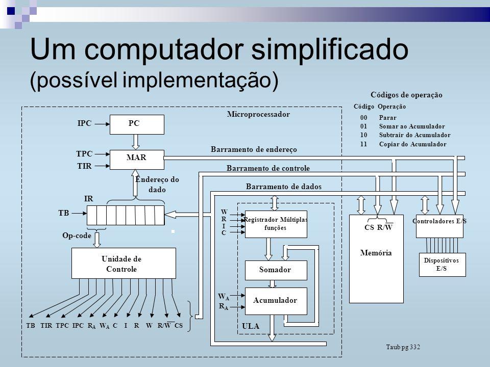 Implementação da Unidade de Controle Unidade de Controle pode ser Por hardware Por microprograma (microcódigo) híbrida