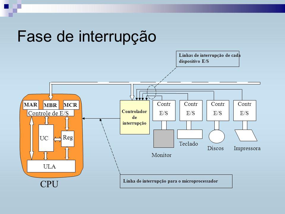 fase de interrupção Como é processada uma interrupção Processador completa execução da instrução atual Controlador de E/S solicita interrupção Processador coloca tensão em linha de reconhecimento de interrupão Processador armazena informações: PSW (Flags) e PC (IP) Processador coloca endereço de rotina de interrupção no PC Salva conteúdo de Registradores Processa interrupção Recoloca antigo conteúdo nos Registradores Recoloca antigos valores no PSW e no PC Executado em hardware Executado pela rotina de interrupção Retorna ao programa principal