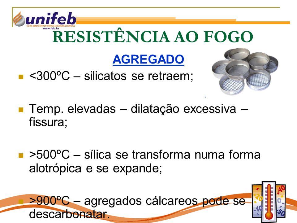 AGREGADO <300ºC – silicatos se retraem; Temp.