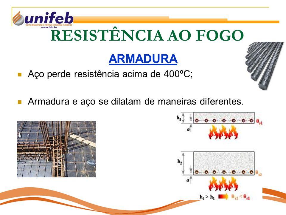 ARMADURA Aço perde resistência acima de 400ºC; Armadura e aço se dilatam de maneiras diferentes.