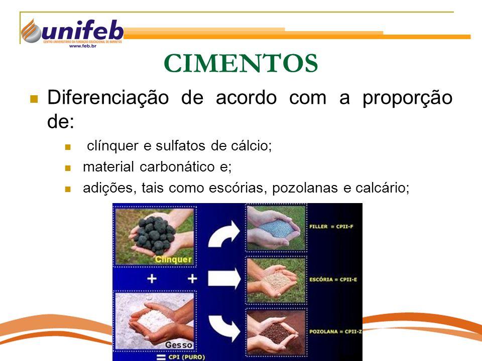 CIMENTOS Diferenciação de acordo com a proporção de: clínquer e sulfatos de cálcio; material carbonático e; adições, tais como escórias, pozolanas e c