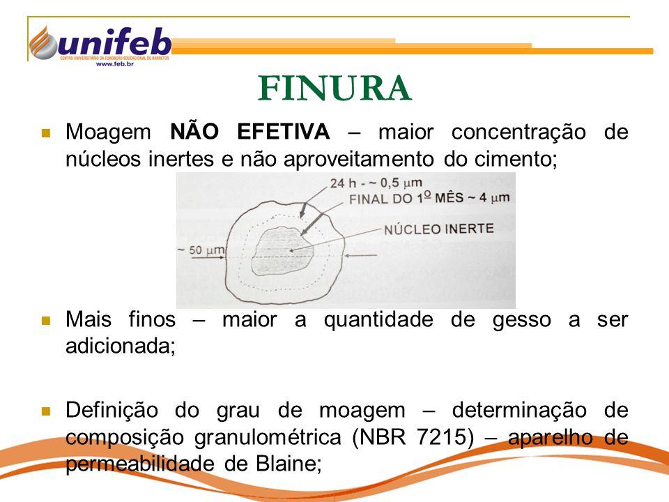 FINURA Moagem NÃO EFETIVA – maior concentração de núcleos inertes e não aproveitamento do cimento; Mais finos – maior a quantidade de gesso a ser adic