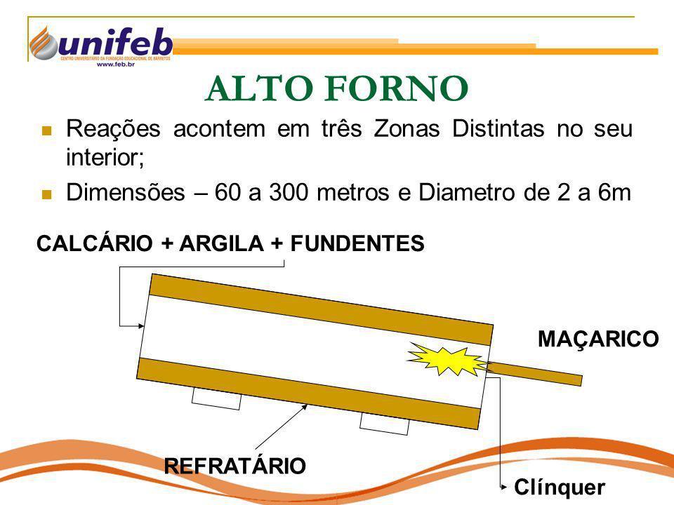 ALTO FORNO Reações acontem em três Zonas Distintas no seu interior; Dimensões – 60 a 300 metros e Diametro de 2 a 6m CALCÁRIO + ARGILA + FUNDENTES REF