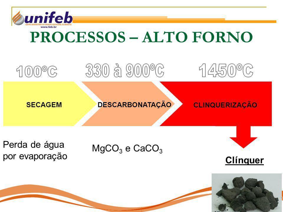 PROCESSOS – ALTO FORNO SECAGEMDESCARBONATAÇÃO CLINQUERIZAÇÃO Perda de água por evaporação MgCO 3 e CaCO 3 Clínquer
