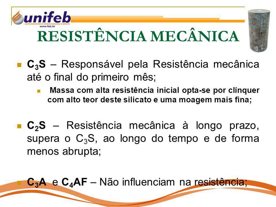 RESISTÊNCIA MECÂNICA C 3 S – Responsável pela Resistência mecânica até o final do primeiro mês; Massa com alta resistência inicial opta-se por clínque