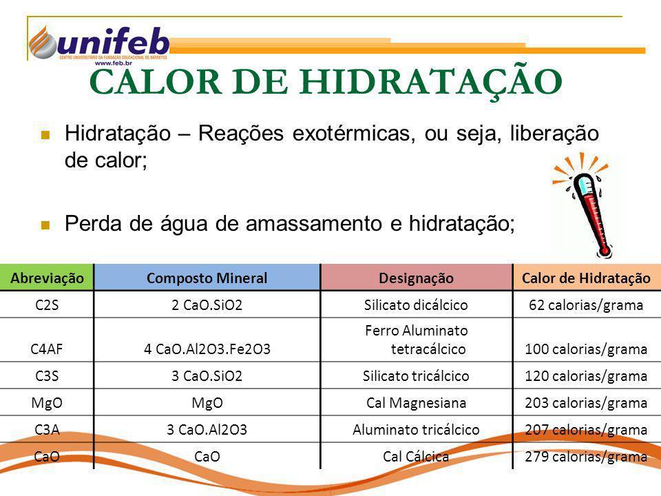 CALOR DE HIDRATAÇÃO Hidratação – Reações exotérmicas, ou seja, liberação de calor; Perda de água de amassamento e hidratação; AbreviaçãoComposto Miner