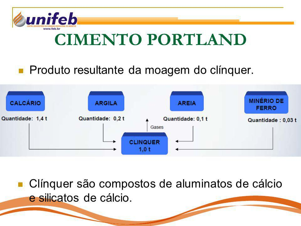 CIMENTO PORTLAND Produto resultante da moagem do clínquer. Clínquer são compostos de aluminatos de cálcio e silicatos de cálcio.